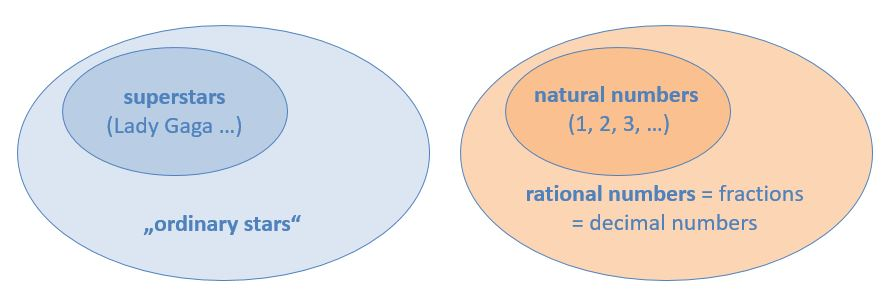 Illustration of natural and rational numbers